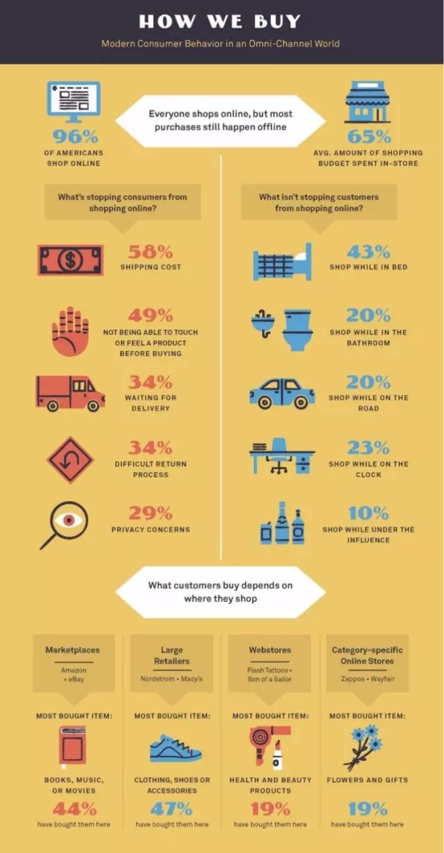 Online and in-store shopping infographic